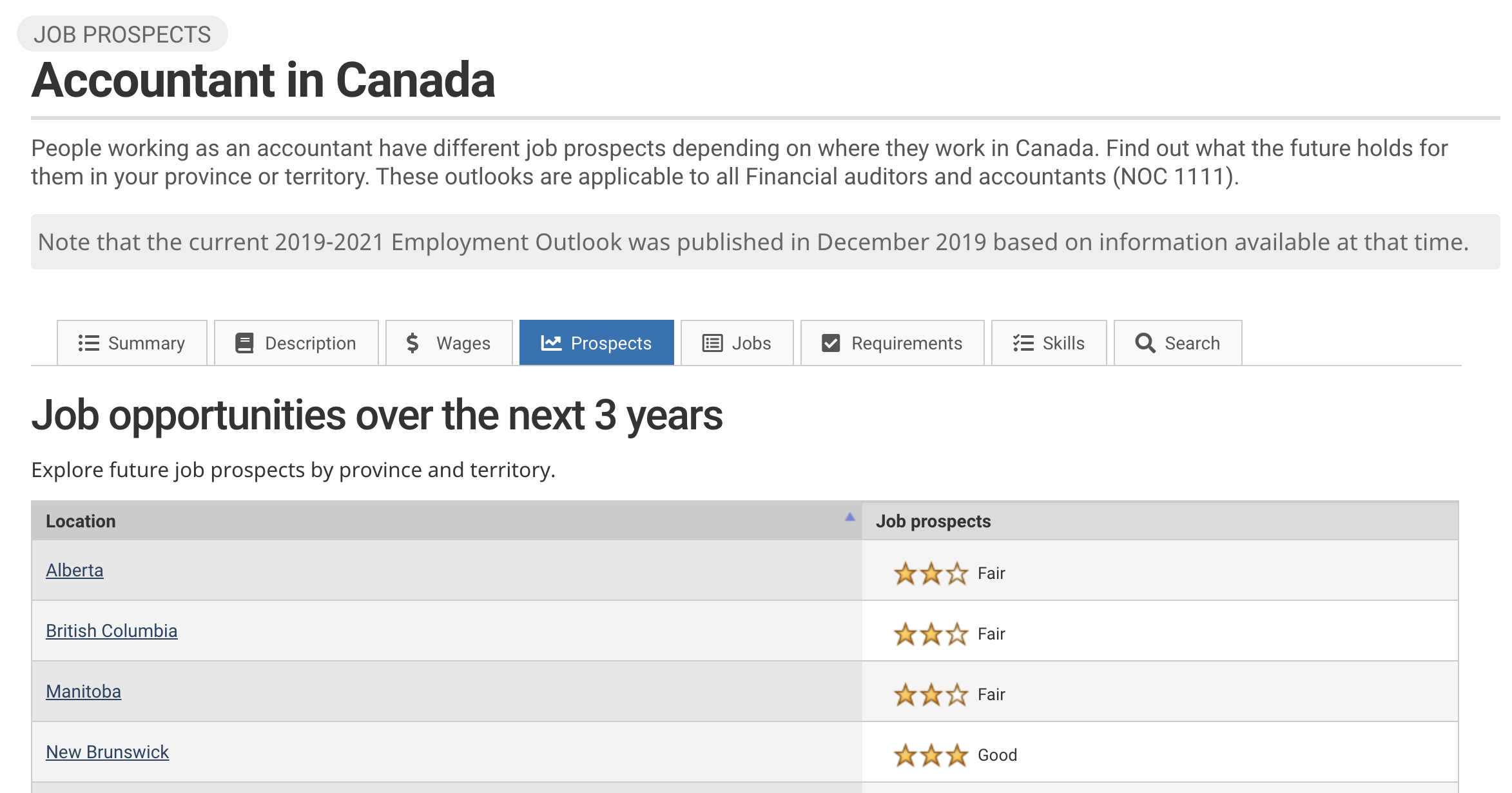 Image showing StatCan job prospects and trends for an Accountant in Canada