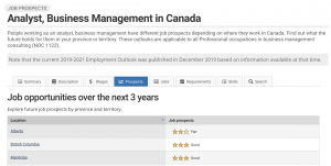 Image showing StatCan job prospects and trends for a Business Analyst in Canada