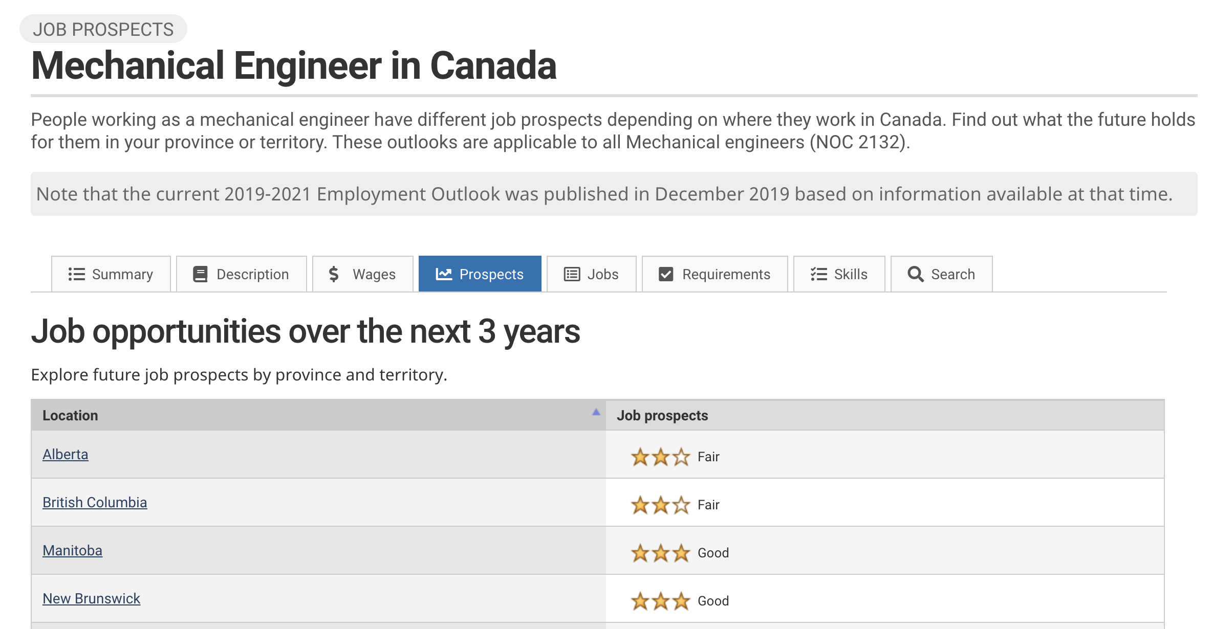 Image showing StatCan job prospects and trends for a Mechanical Engineer in Canada