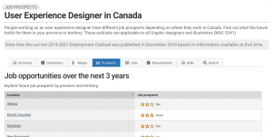 Image showing StatCan job prospects and trends for a UX designer in Canada