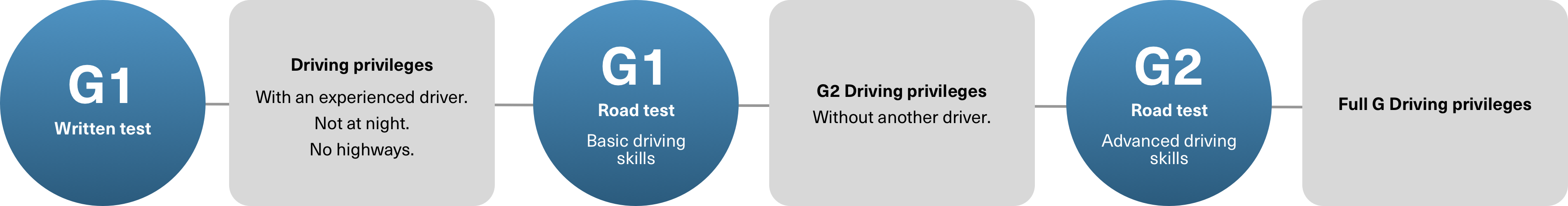 Flow chart describing the Ontario driver's license process.