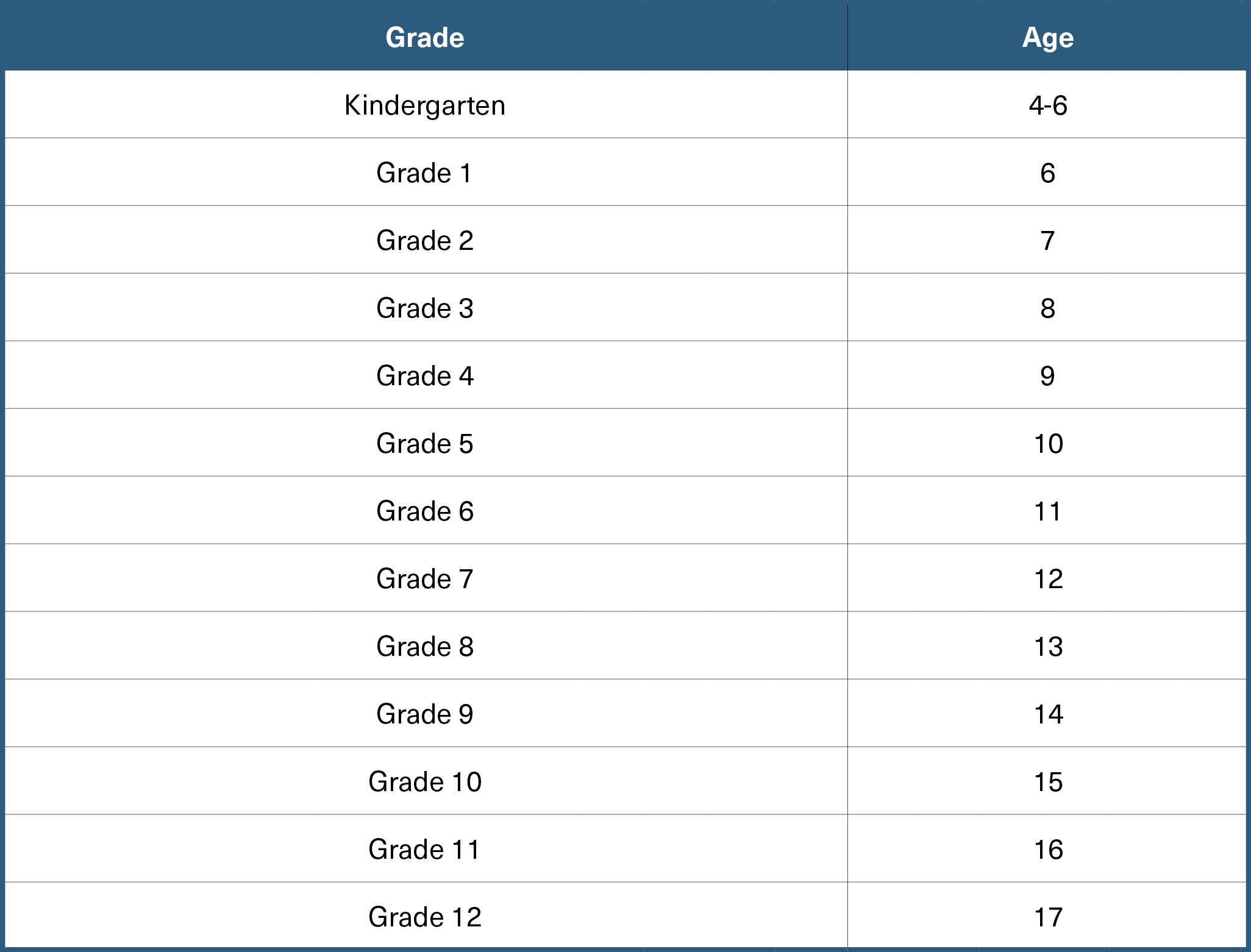 The following table is indicative of average kids' ages for enrollment in specific grades.